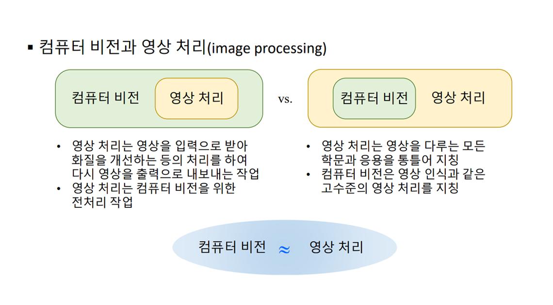 컴퓨터 비전과 영상 처리의 차이