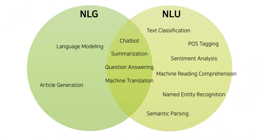 자연어생성(nlg) 및 자연어이해(nlu )