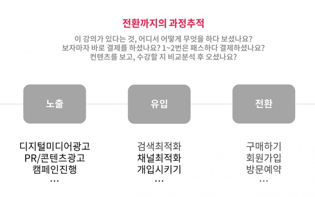 퍼포먼스 마케팅-디지털 마케팅